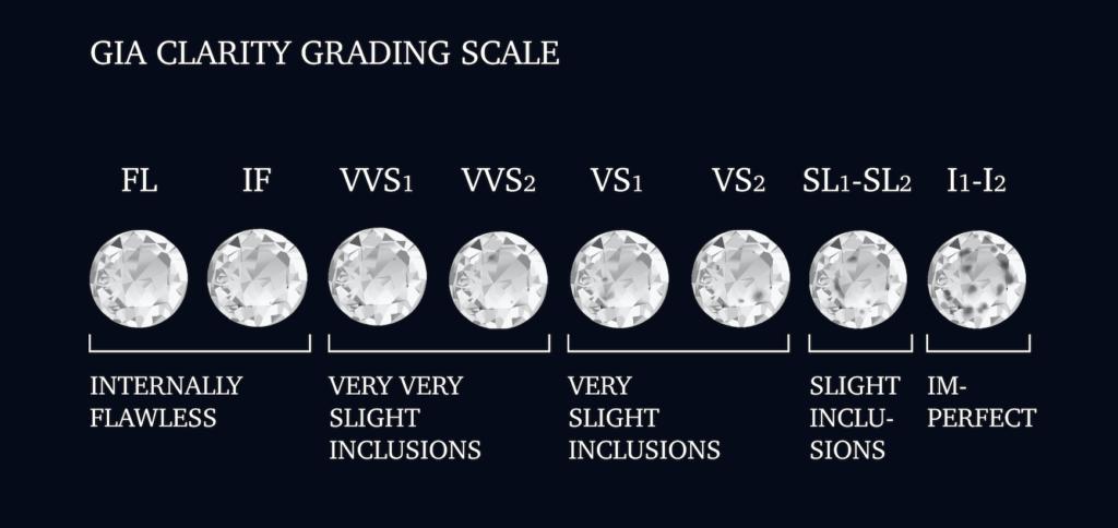 Шкала чистоты бриллиантов ГИА, которую мы используем в DvonM Jewellery