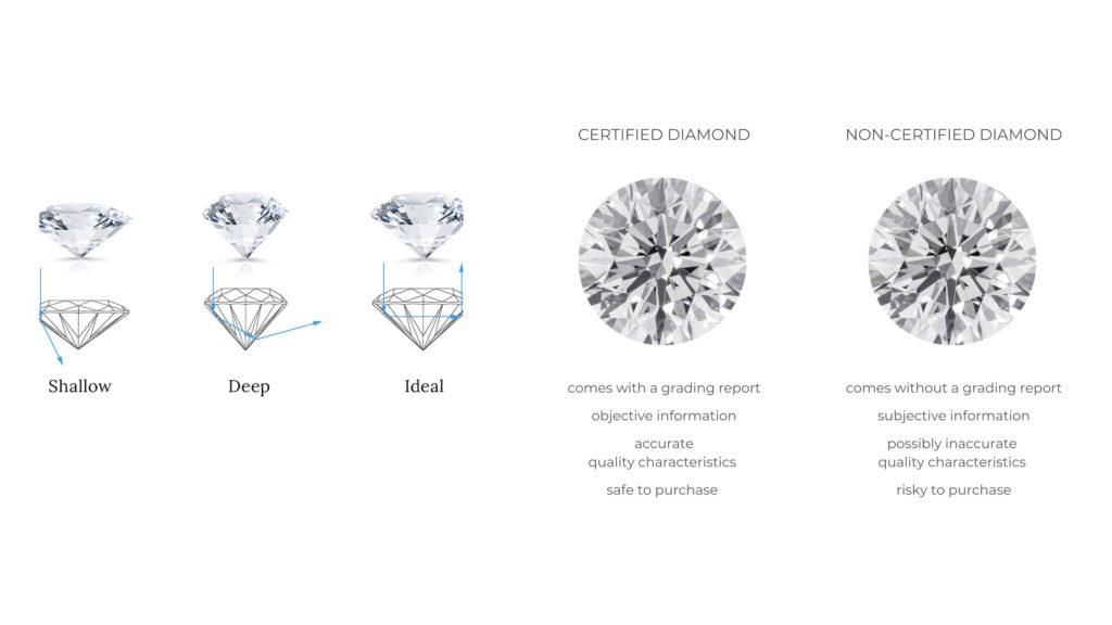 How to Buy a Quality Diamond